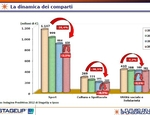 La dinamica dei comparti. Fonte Indagine Predittiva 2012 di StageUp e Ipsos